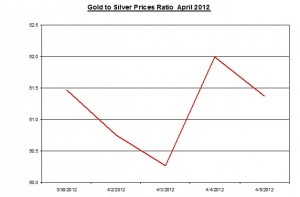 Ratio Gold price forecast & silver prices 2012 April 9