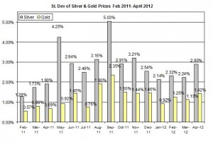 Standard deviation Gold price forecast & silver prices outlook 2012  April 16