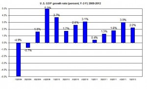 U.S. GDP 2012 Q1 update 2009-2012 US GDP first Q2011 (percent) April  2012