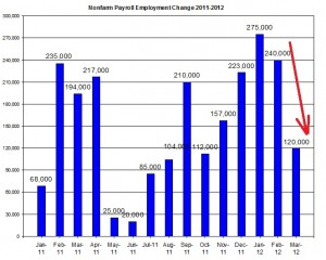 U.S. Nonfarm payroll employment up to  March 2012 April 6