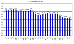 U.S. Unemployed Rate (percent) April 6 2012