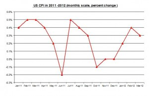 U.S. inflation March 2012 Rate (percent) April 15 2012
