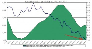 natural gas prices chart 2011 (Henry Hub Natural Gas storage 2012 April 20