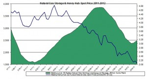 natural gas prices chart 2011 (Henry Hub Natural Gas storage 2012 April 5