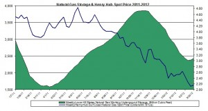 natural gas prices chart 2011 (Henry Hub Natural Gas storage 2012 March  30