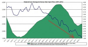 natural gas prices chart 2012 (Henry Hub Natural Gas storage 2012 April 12