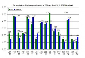 standard deviation Crude oil price Brent oil and WTI spot oil   16-20 April  2012