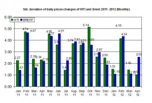 standard deviation Crude oil price Brent oil and WTI spot oil  23-27 April  2012
