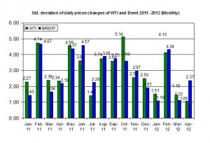 standard deviation Crude oil price Brent oil and WTI spot oil  30 April 4 May 2012