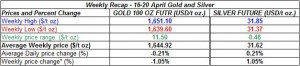 table weekly gold price and silver price-  16-20 April  2012