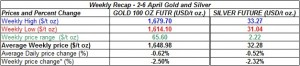 table weekly gold price and silver price-  2-6 April 2012