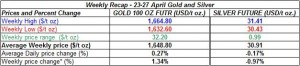 table weekly gold price and silver price-  23-27 April  2012