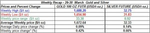 table weekly gold price and silver price-  26-30 March 2012
