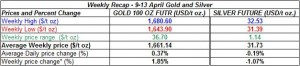 table weekly gold price and silver price-  9-13 April  2012