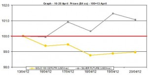 weekly gold price and silver price chart 16-20 April  2012