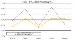 weekly gold price and silver price chart  16-20 April 2012 percent change