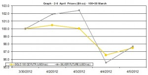 weekly gold price and silver price chart  2-6 April  2012