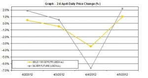 weekly gold price and silver price chart    2-6 April 2012 percent change