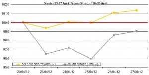 weekly gold price and silver price chart 23-27 April 2012
