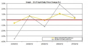 weekly gold price and silver price chart  23-27 April 2012 percent change