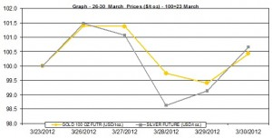 weekly gold price and silver price chart  26-30 March  2012