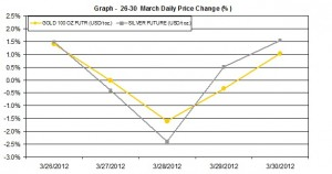 weekly gold price and silver price chart    26-30  March 2012 percent change