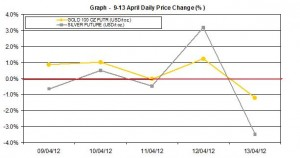 weekly gold price and silver price chart    9-13 April 2012 percent change