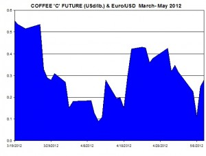 COFFEE FUTURE and Euro USD  March  May 2012