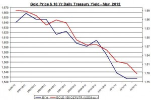 Chart Gold Price and 10 Yr Daily Treasury Yield 2012 May 17