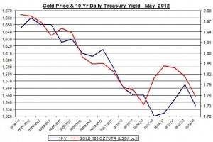 Chart Gold Price and 10 Yr Daily Treasury Yield 2012 May 24