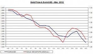 Chart Gold Price and euro usd  2012 May 24