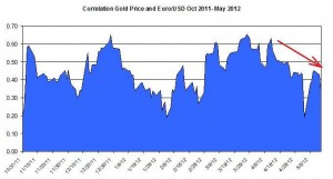 Correlation Gold Price and EURO USD October 2011 2012 May 16