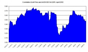 Correlation Gold Price and USD AUD October 2011 2012 May 1