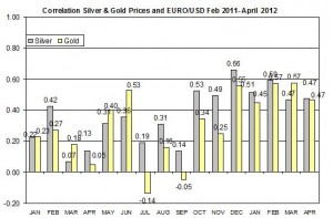 Correlation Gold Price and USD EURO 2011 2012 MAY 2