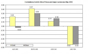Correlation Gold Price and USD EURO AUD CAD 2011 2012 MAY 24