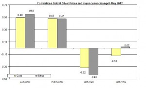 Correlation Gold Price and USD EURO AUD CAD 2011 2012 MAY 3