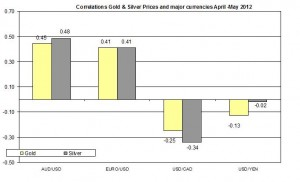 Correlation Gold Price and USD EURO AUD CAD 2011 2012 MAY 8