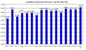 Correlation Gold Prices silver price 2012 May 23