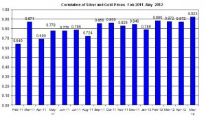 Correlation Gold Prices silver price 2012 May 9