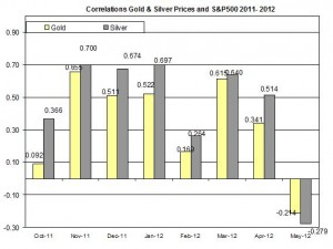 Correlation Gold Prices silver price and S&P500 index 29 May 2012