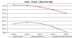 Crude oil price WTI BRENT oil chart - 30 April 4 May 2012