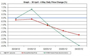 Crude oil price chart WTI Brent oil - percent change  30 April 4 May 2012