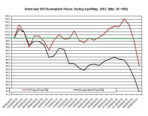 Crude spot oil price forecast Brent oil and WTI spot oil  2012   7-11 May