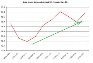 Difference between Brent and WTI  11-18  May 2012