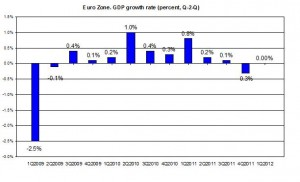 EURO AREA GDP 2012 Q1 update 2009-2012 GDP Q3011 (percent) May 2012
