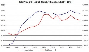 Gold Price and U.S Monetary base to Gold Reserve  2011 May 7 2012