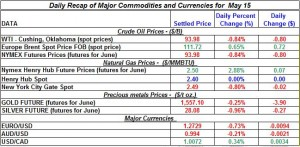 Gold Silver Crude oil Natural gas 2012 may 15