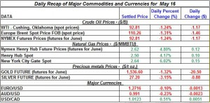 Gold Silver Crude oil Natural gas 2012 may 16