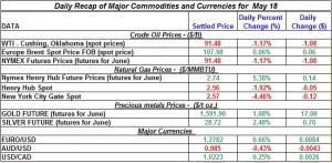 Gold Silver Crude oil Natural gas 2012 may 18