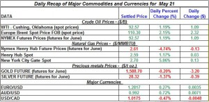 Gold Silver Crude oil Natural gas 2012 may 21